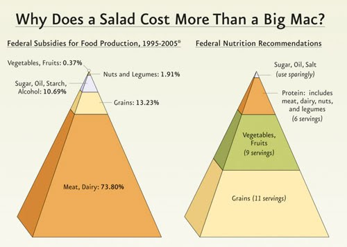 Why does a salad cost more than a Big Mac?